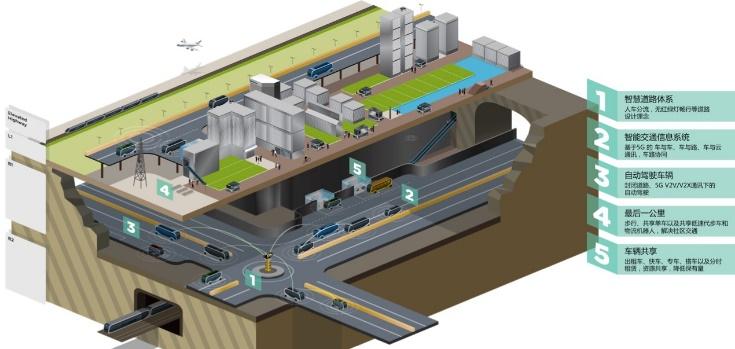 多维布局智慧交通 博郡致力未来出行新生态