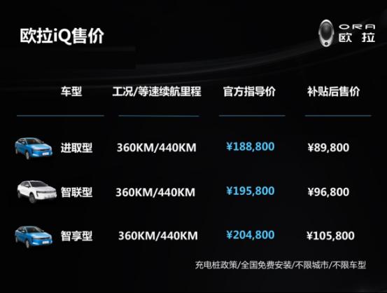 欧拉iQ 8.98万元惊喜上市,再获4000台订单