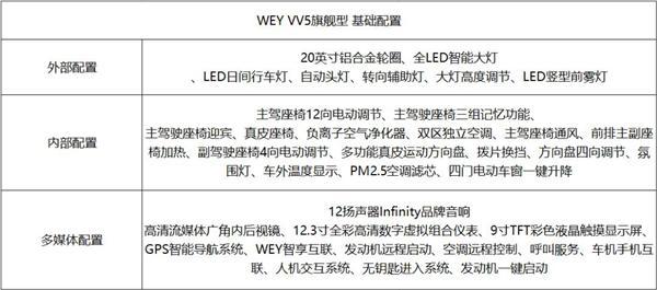 紧凑级SUV竞争红海,凭什么VV5能够胜出-焦点中国网
