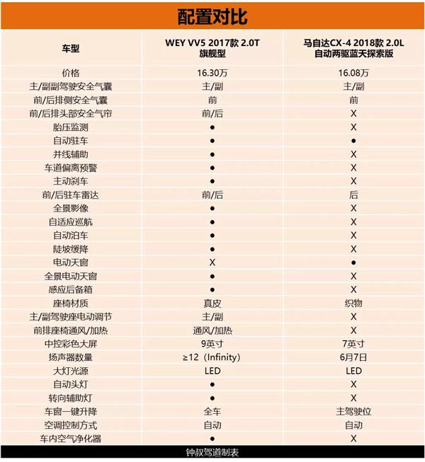 除了高颜值 VV5到底赢在哪里?-焦点中国网