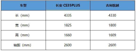 长安CS35PLUS与吉利缤越,你pick谁?