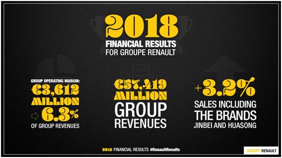 雷诺集团2018年总收入达574亿欧元,实现利润36亿欧元