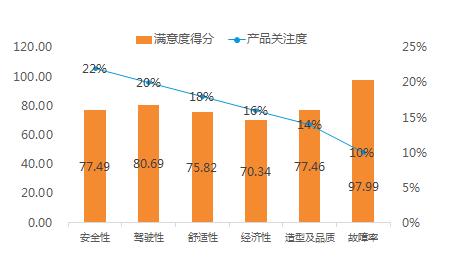 2018-2019年度中国汽车行业客户满意度调研结果 正式发布