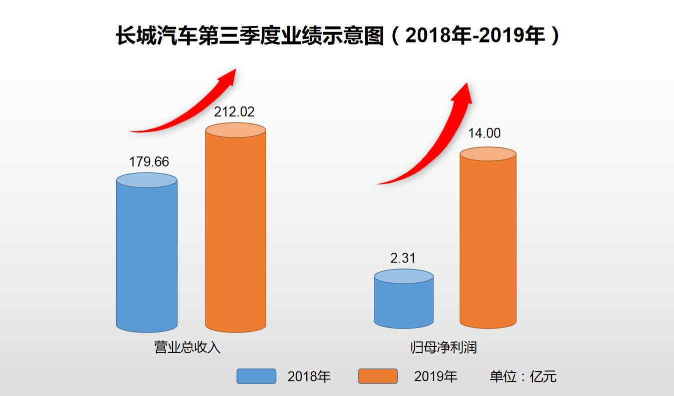长城汽车第三季度业绩示意图(2018年-2019年).png