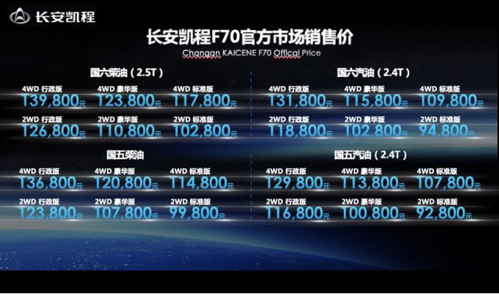 链合全球技术 卓越性能表现 长安凯程F70斩获双料上海大世界基尼斯记录!