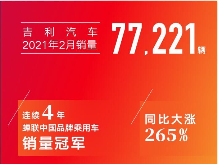 吉利汽车2月销量77221辆 同比增长265%