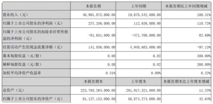 比亚迪2021年一季度营收409.92亿元,净利润2.37亿元